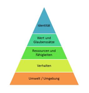 neurologische-Ebenen